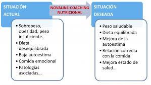 novaLine y coaching nutricional
