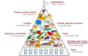 piramide 3edad