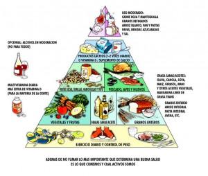 nueva piramide alimenticia